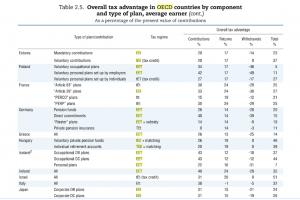 Opodatkowanie planów emerytalnych w krajach OECD